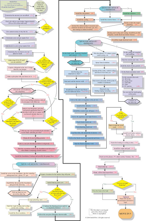 Construction flowchart home building flowchart for Steps to building a new home